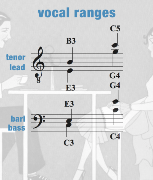 ACOC – Vocal Range – Men