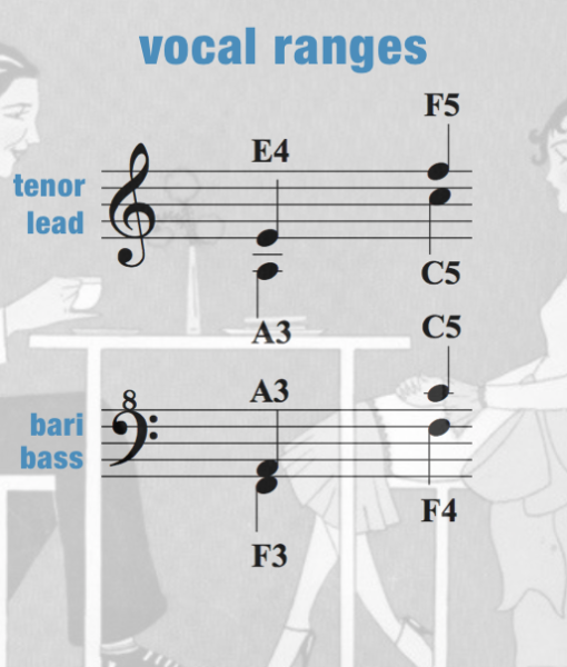 ACOC – Vocal Range – Women