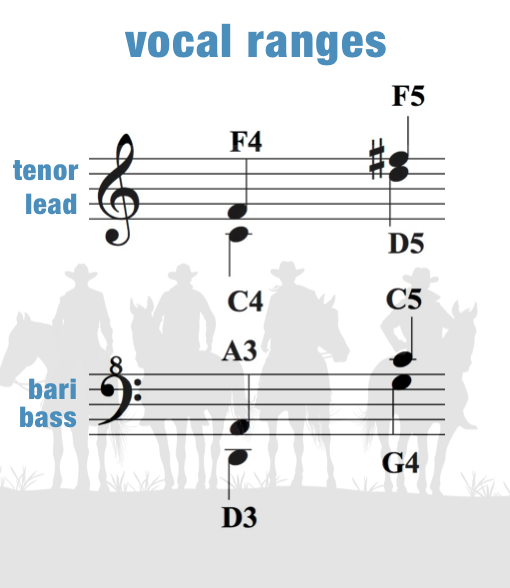Back In The Saddle – Vocal Ranges – Women