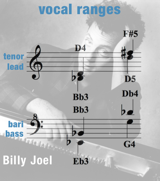 Just The Way You Are – Vocal Ranges – Women