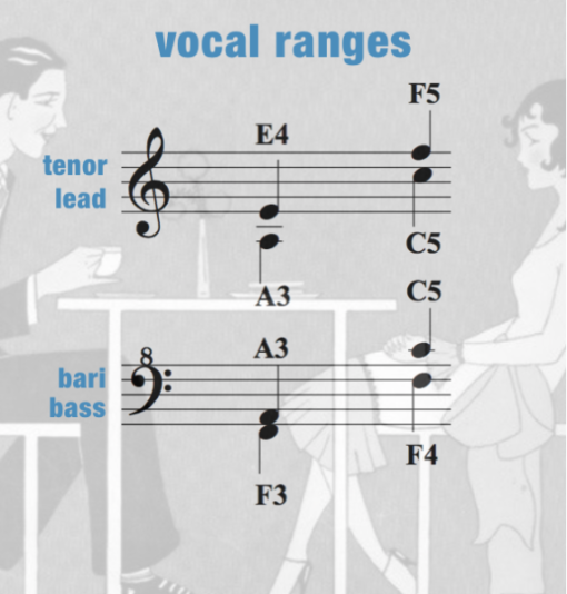 ACOC – Vocal Range – Women