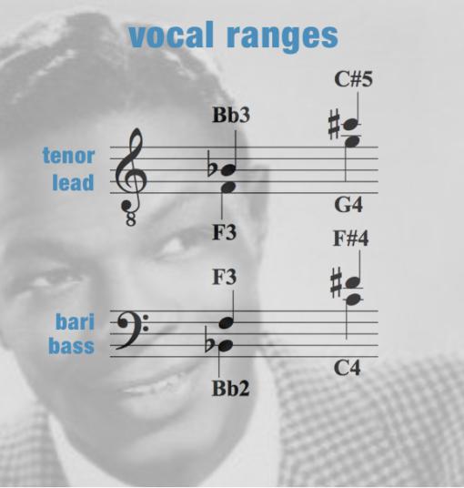 ALBC – Vocal Range – Men