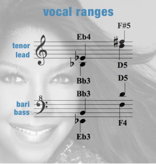 ALBC – Vocal Range – Women