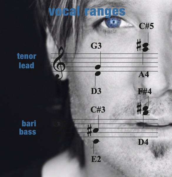 BAYC – Vocal Range – Men