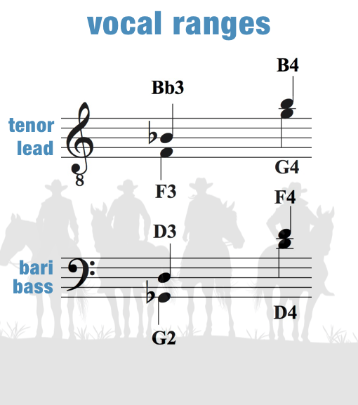 Back In The Saddle – Vocal Ranges – Men