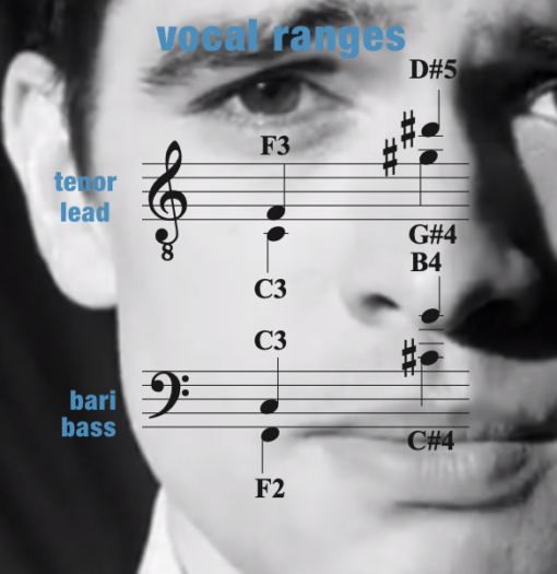 DOB – Vocal Range – Men