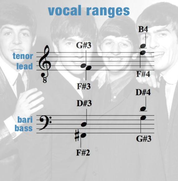 Eight Days A Week mini – Vocal Ranges – Men
