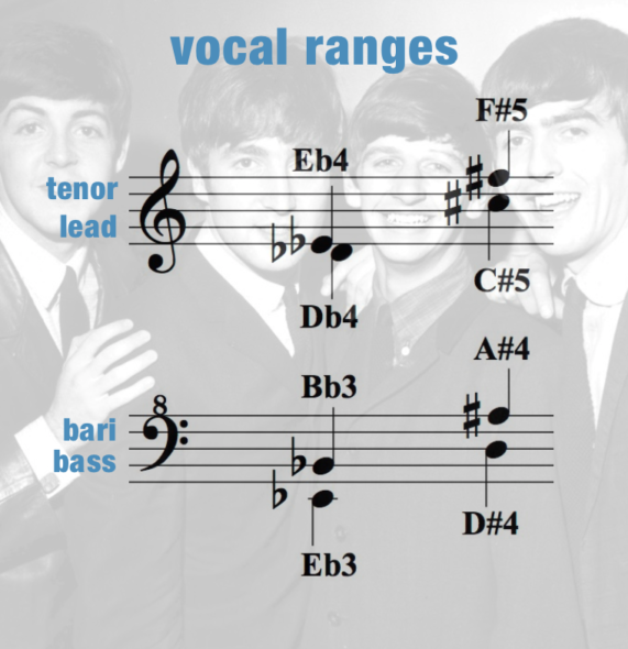 Eight Days A Week mini – Vocal Ranges – Women
