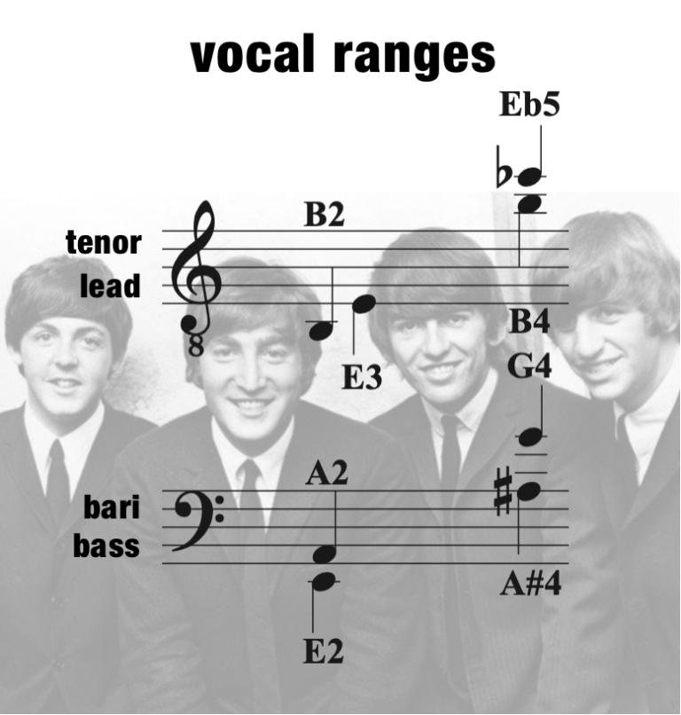 GTGYIML – Vocal Range – Men
