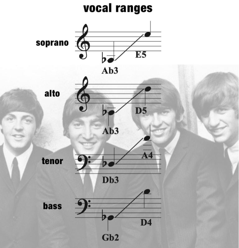 GTGYIML – Vocal Range – Mixed