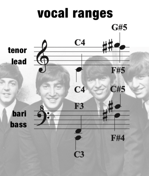 GTGYIML – Vocal Range – Women