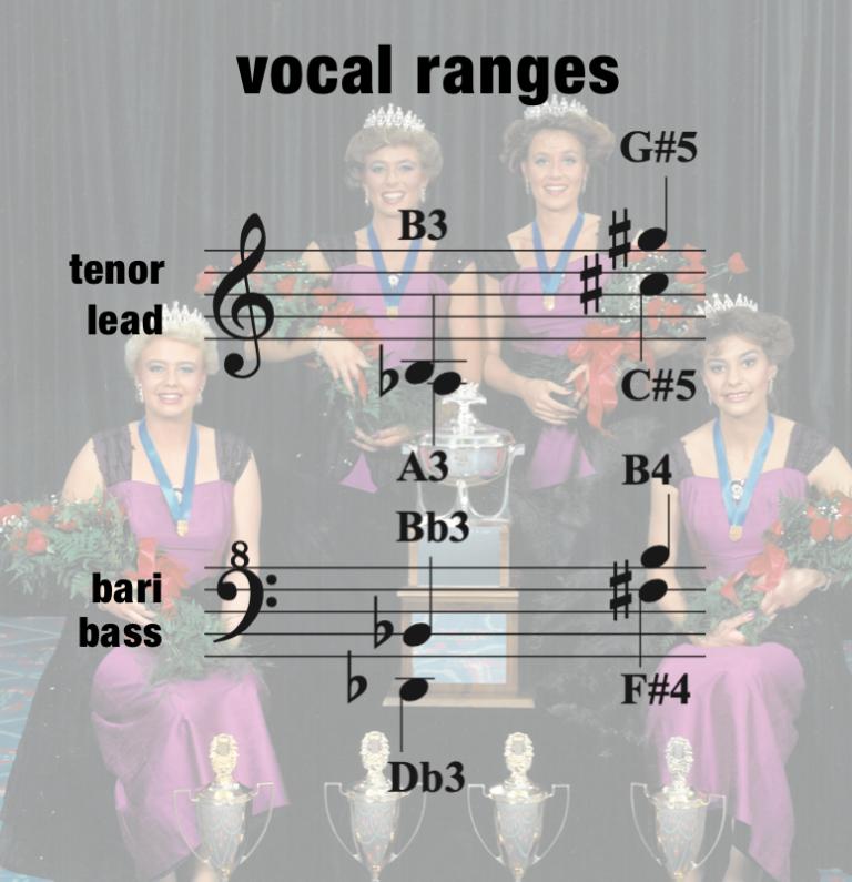 HMB – Vocal Range – Women