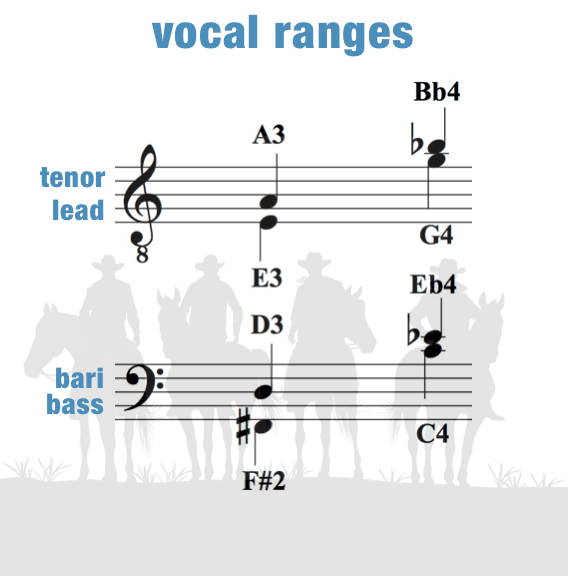 Happy Trails – Vocal Ranges – Men