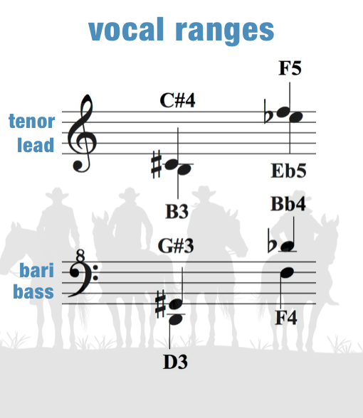 Happy Trails – Vocal Ranges – Women