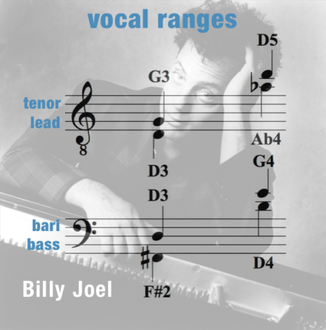Just The Way You Are – Vocal Ranges – Men