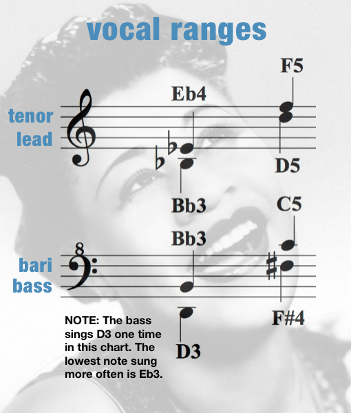 LFAB – Vocal Range – Women