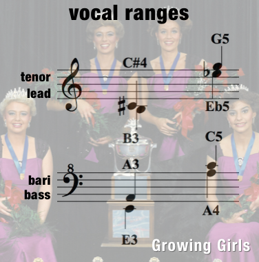 Let There Be Peace On Earth -Vocal Ranges- Women