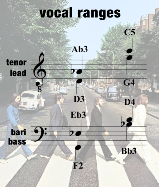 MSH – Vocal Range – Men