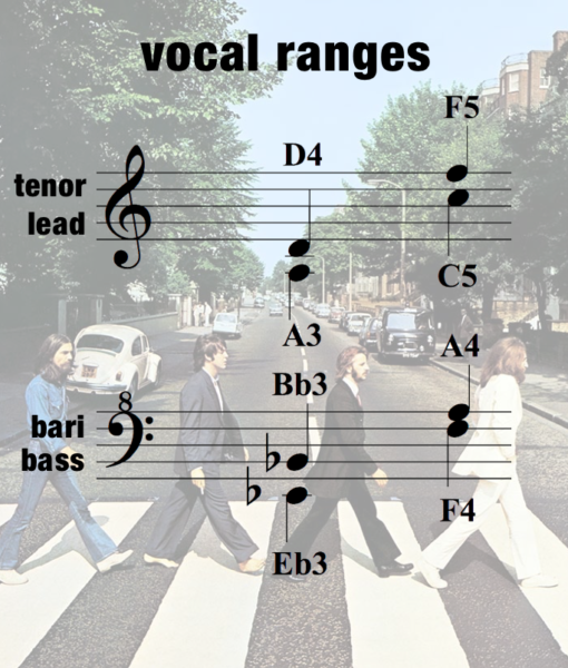 MSH – Vocal Range – Women