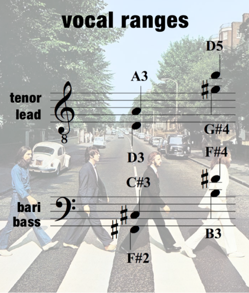 ODm – Vocal Range – Men