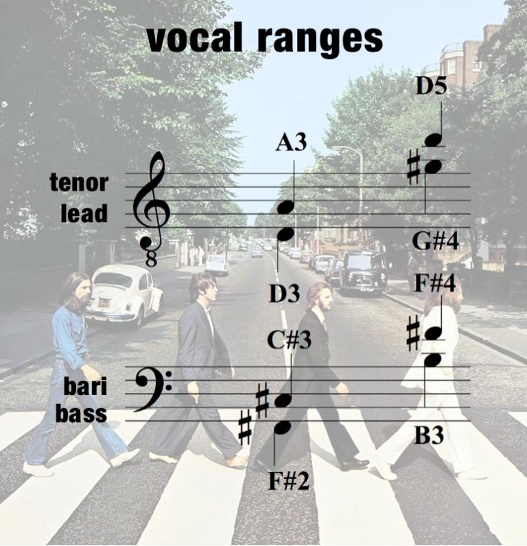 ODm – Vocal Range – Men