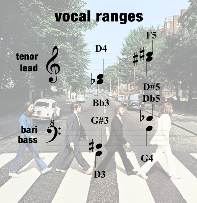 ODw – Vocal Range – Women