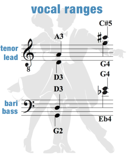 Pick – Vocal Range – Men – Bugle Verse