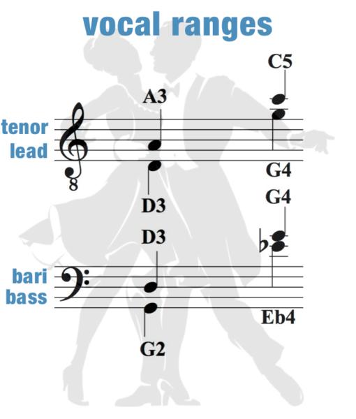 Pick – Vocal Range – Men – Hey Teacher Verse