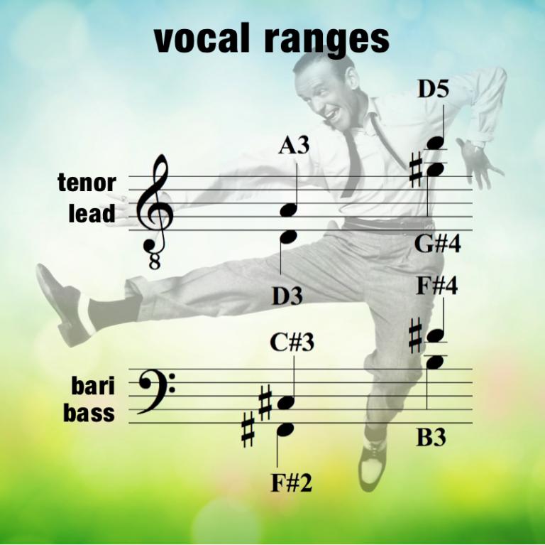 THOM – Vocal Range – Men