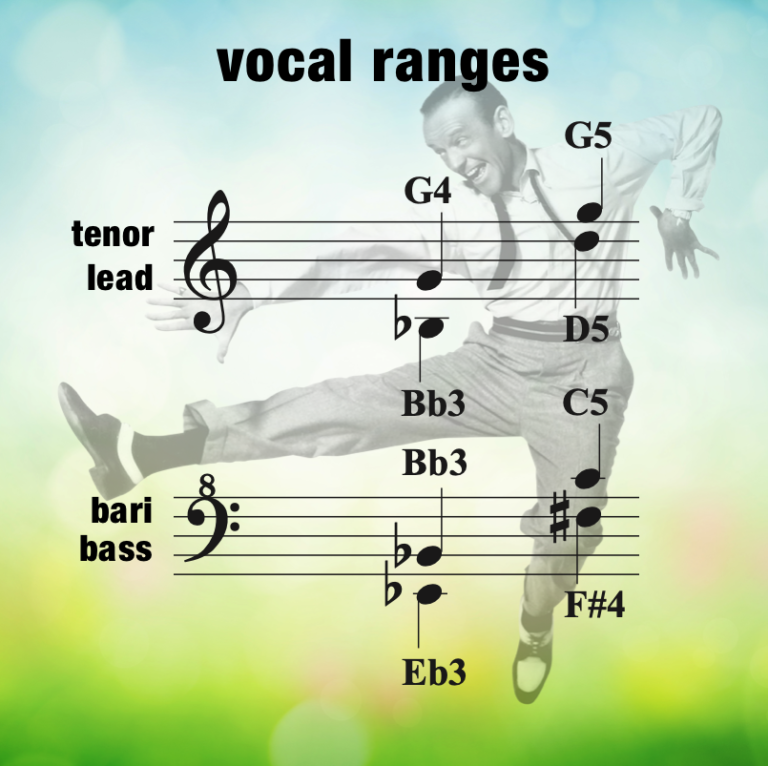THOM – Vocal Range – Women