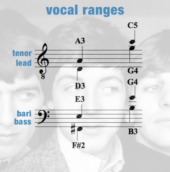 This Boy – Vocal Ranges – Men
