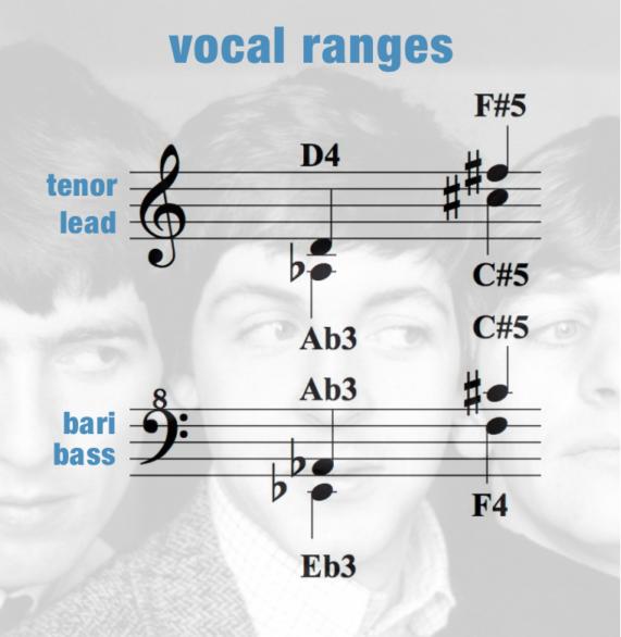 This Boy – Vocal Ranges – Women