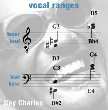 Vocal Ranges Men – Georgia On My Mind