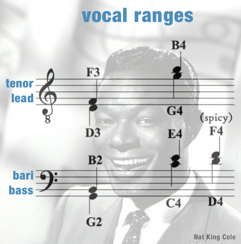Vocal Ranges Men – Orange Colored Sky
