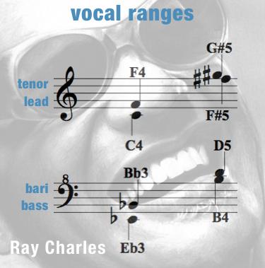 Vocal Ranges Women – Georgia On My Mind