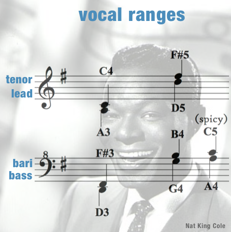 Vocal Ranges Women – Orange Colored Sky