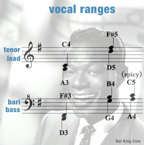 Vocal Ranges Women – Orange Colored Sky